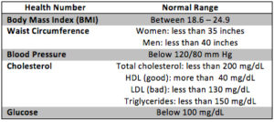 health number chart