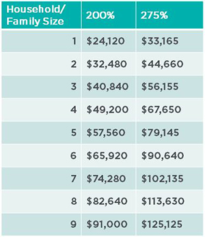 family income chart for financial assistance guidelines