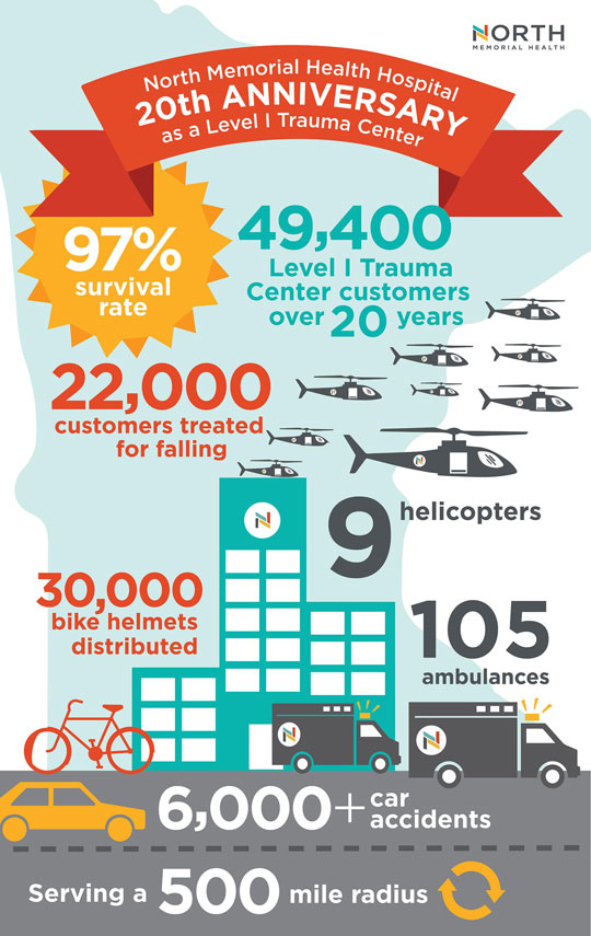 Infographic of 20 years as level 1 trauma center