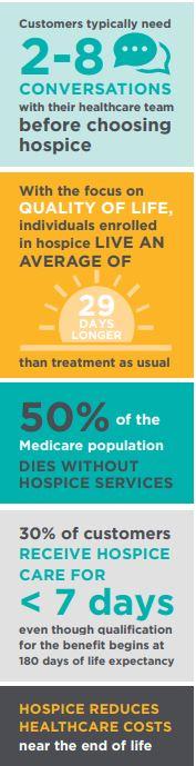 hospice infographic